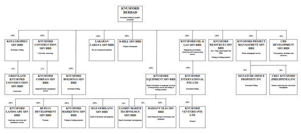 Knusford Berhad - Corporate Structure